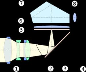 dslr-system